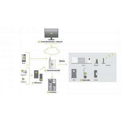 GSM modul til kontrol af adgang